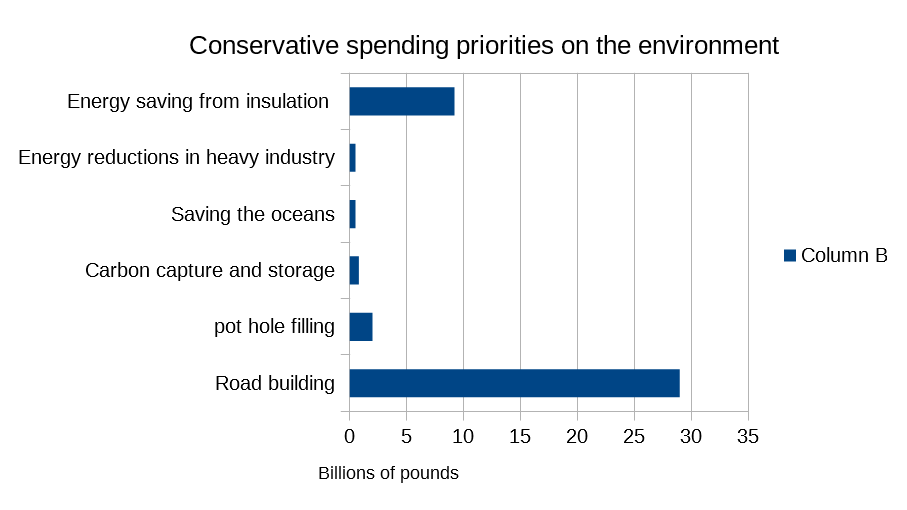 Conservative investment in Environment priorities