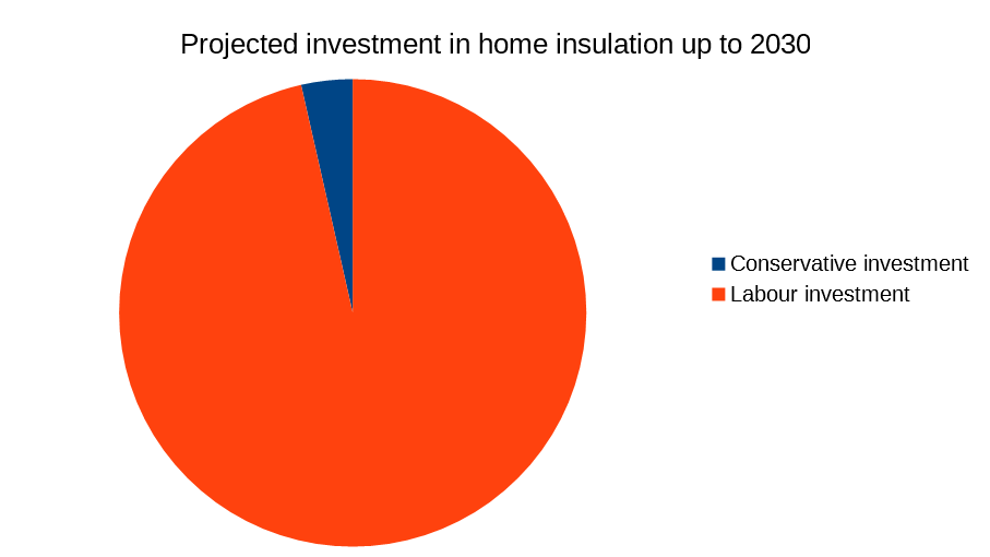 Home insulation investment
