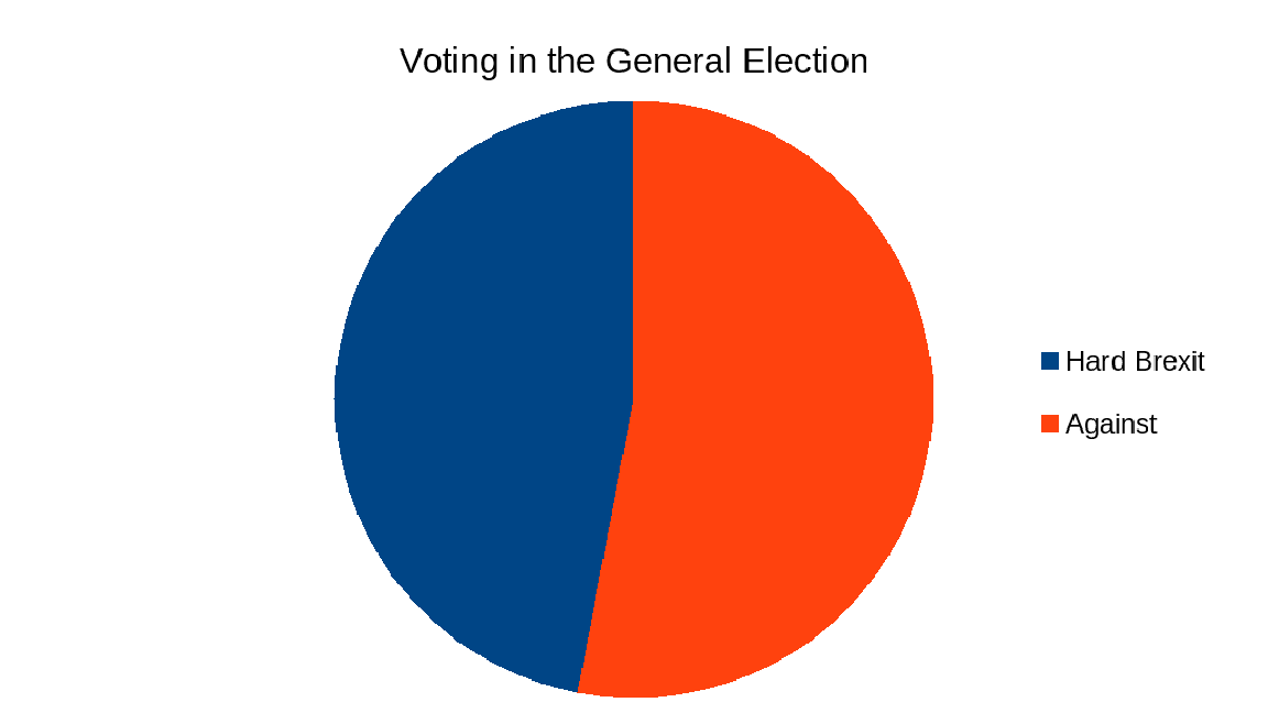 brexit election votes