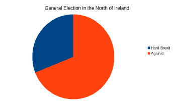 Election N Ireland