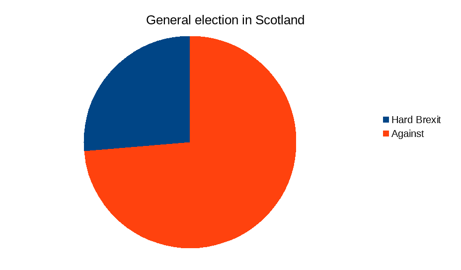 Election Scotland