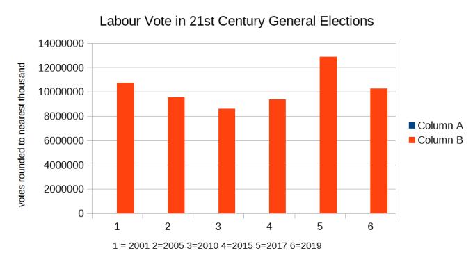 labour vote 2001-2019