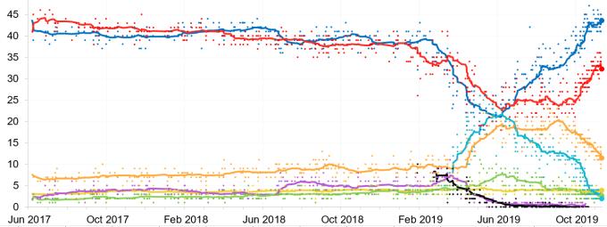 polling tracker