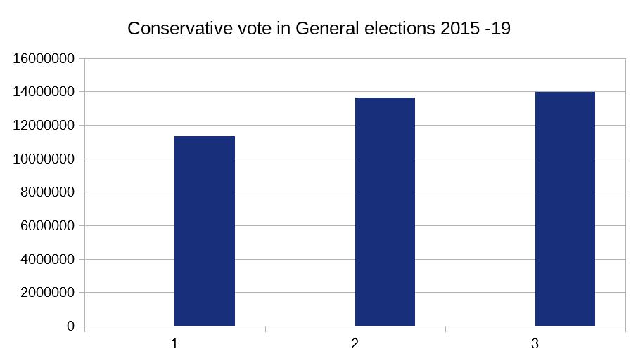 tory vote 2015-19