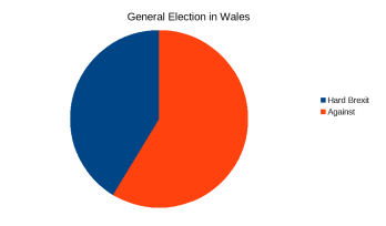Wales election